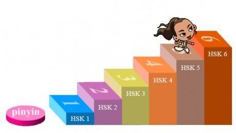 Hình ảnh Thi HSK có khó không? Làm sao để vượt qua kì thi HSK 1