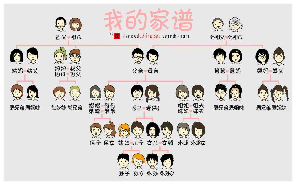 Từ vựng tiếng Trung – Quan hệ gia đình