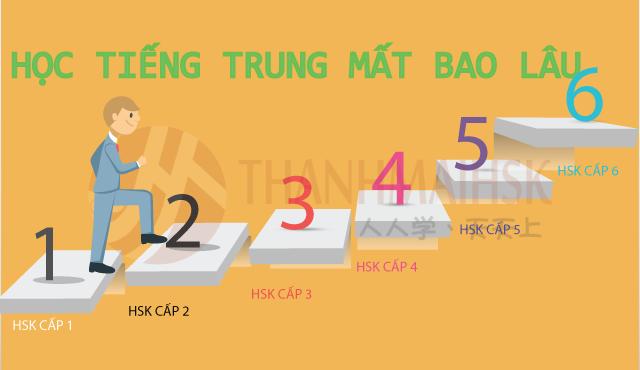 Hình ảnh Học tiếng Trung mất bao lâu để đạt trình độ bạn mong muốn?